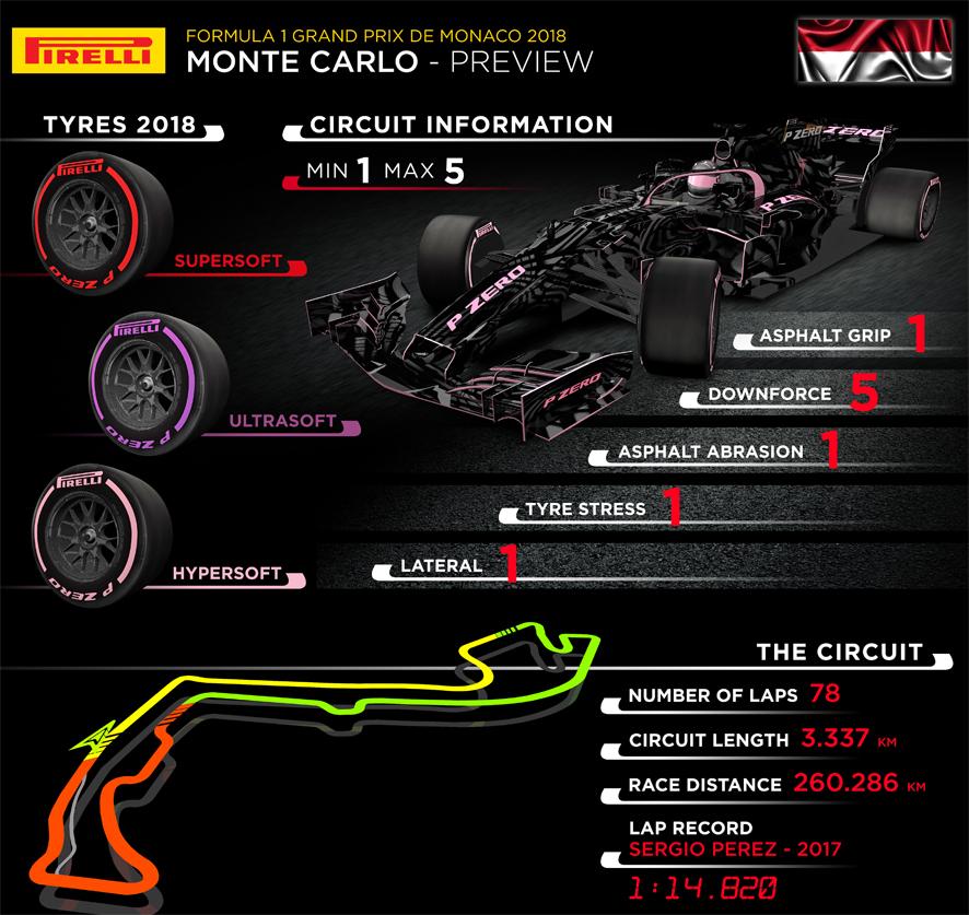 Previo del GP de Mónaco 2018: Al límite entre guardarraíles