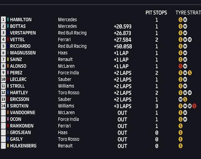 Resultados de carrera. GP España 2018