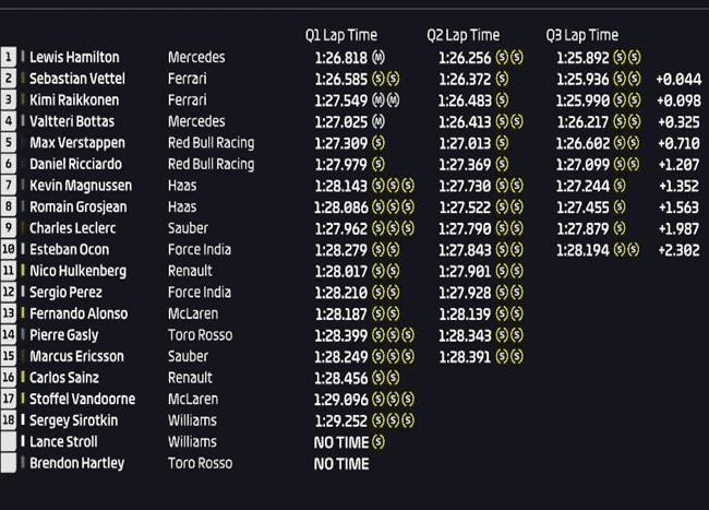 Calificación GP Gran Bretaña 2018