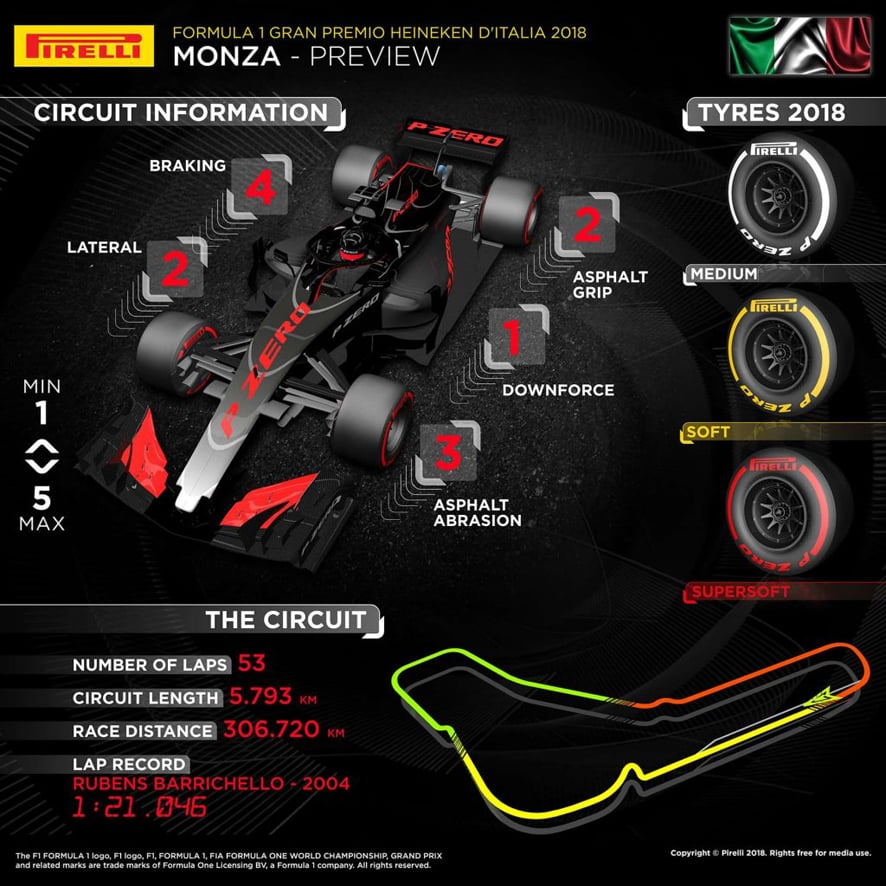 Previo GP de Italia 2018: Ferrari a por el liderato en el templo de la velocidad