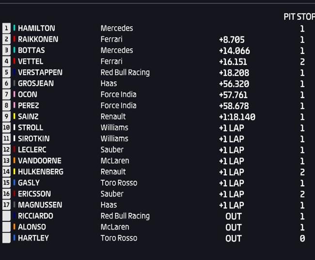 Resultados de carrera. GP Italia 2018