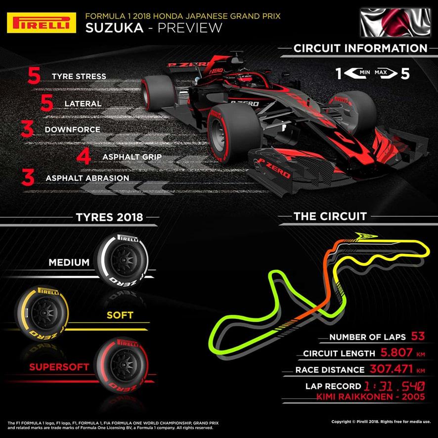 Previo del GP de Japón 2018: Hamilton busca sentencia y Ferrari apela a la épica