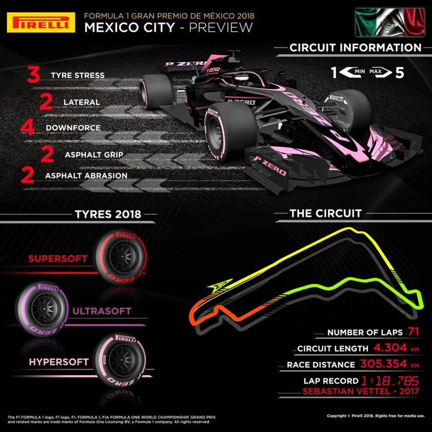 Previo del GP de México 2018: Hamilton a por el título en el Hermanos Rodríguez