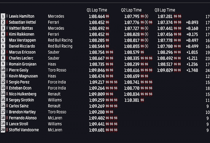 Calificación GP de Brasil 2018