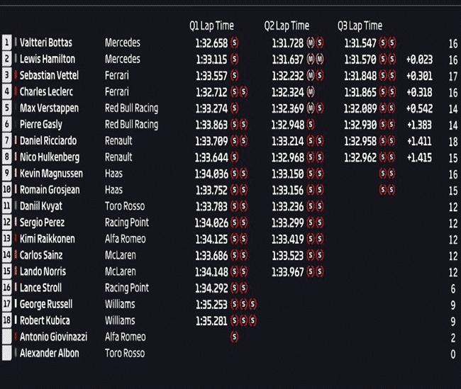 Calificación GP China 2019
