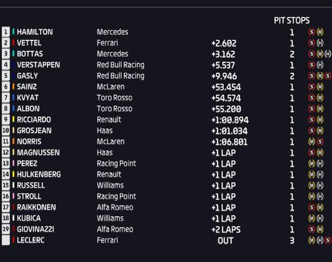 Resultados de carrera. GP Mónaco 2019