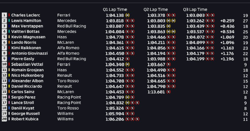 Calificación GP Austria 2019
