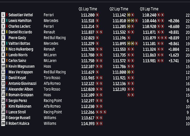 Calificación GP Canadá 2019