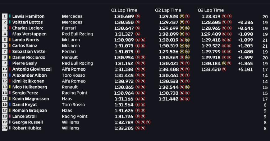 Calificación GP Francia 2019