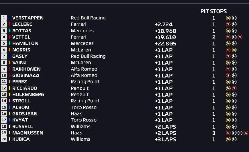 Resultados de carrera. GP Austria 2019