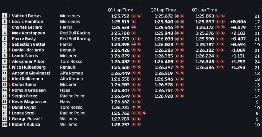 Calificación GP Gran Bretaña 2019