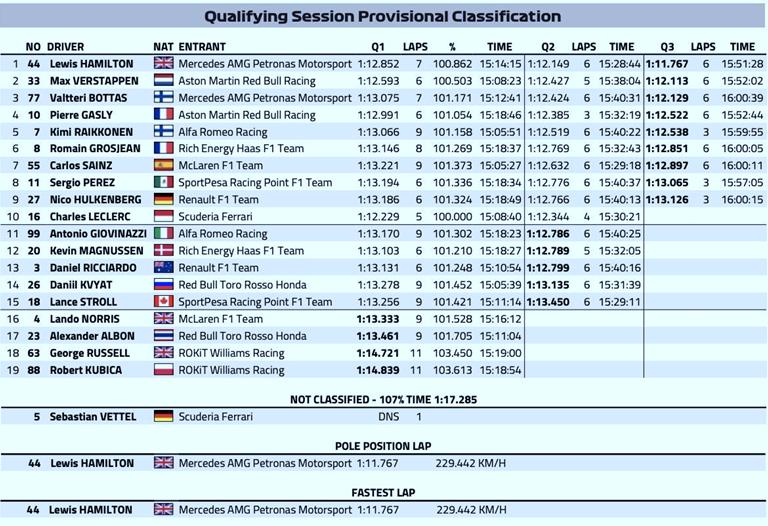 Calificación. GP Alemania 2019