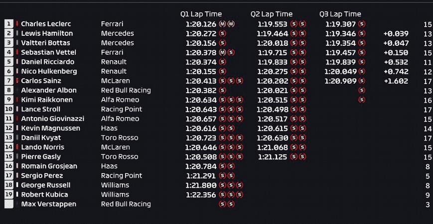 Calificación GP Italia 2019