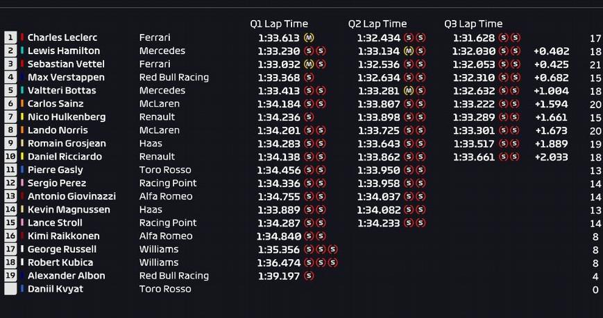 Calificación GP Rusia 2019