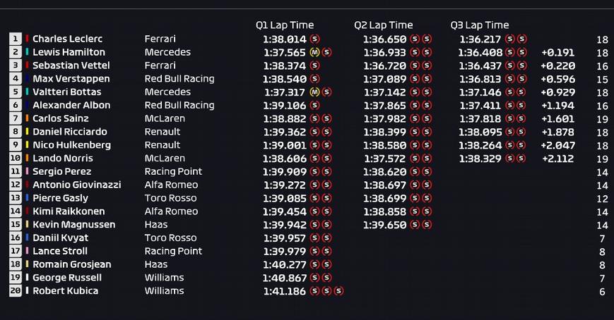 Calificación GP Singapur 2019