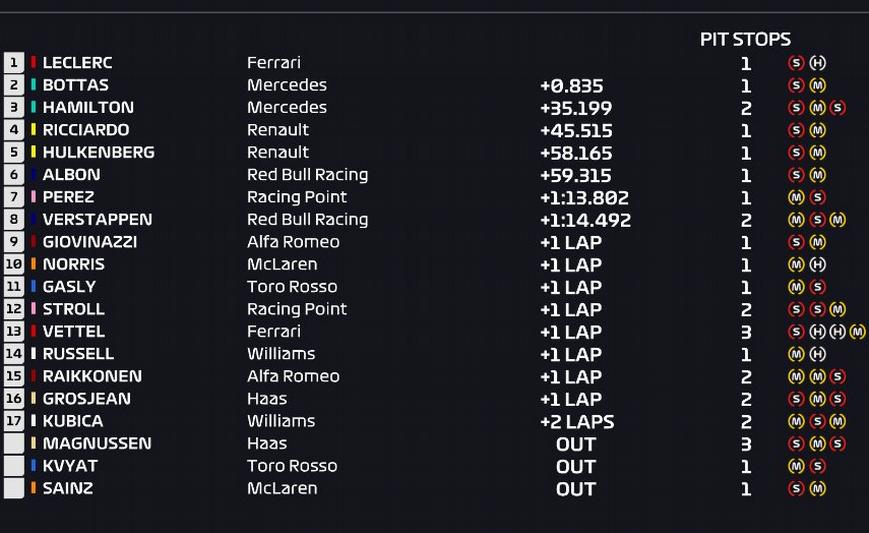 Resultados de carrera. GP Italia 2019