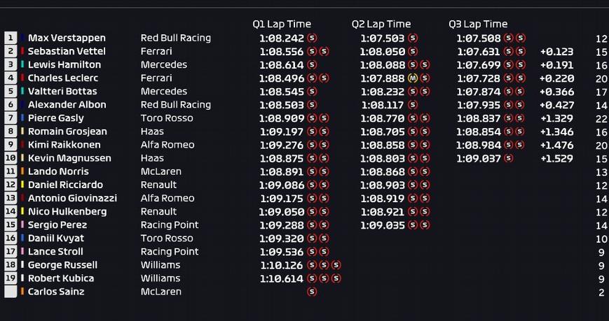Calificación GP Brasil 2019