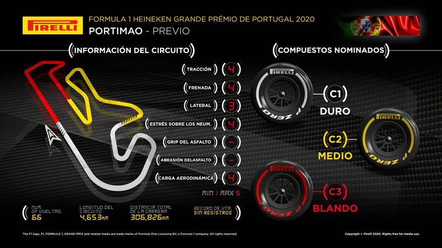 Previo del GP de Portugal 2020: Horarios y dónde ver la carrera de Portimao | Fórmula F1